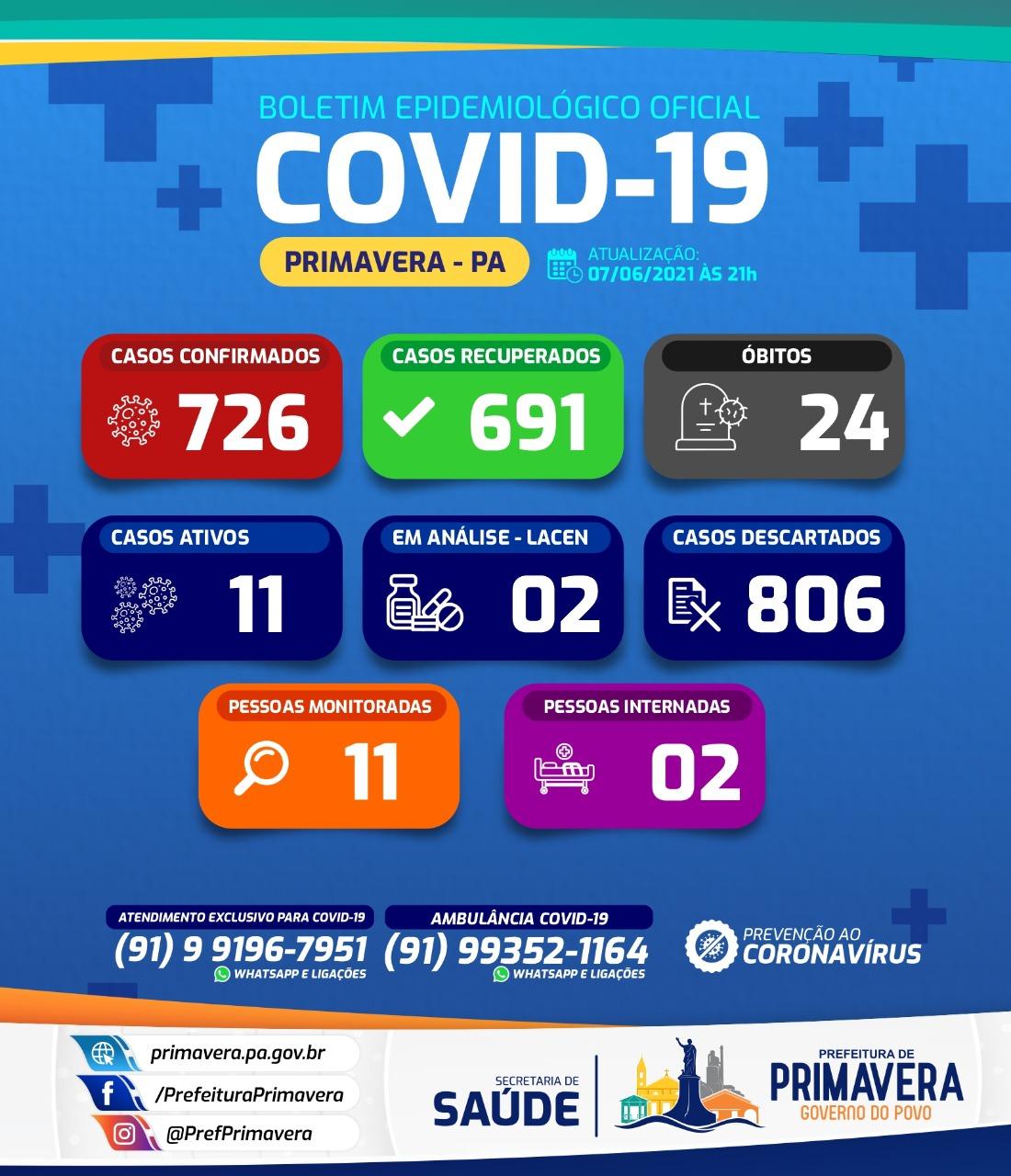 Boletim COVID-19 (07/06/2021) - Prefeitura Municipal de ...